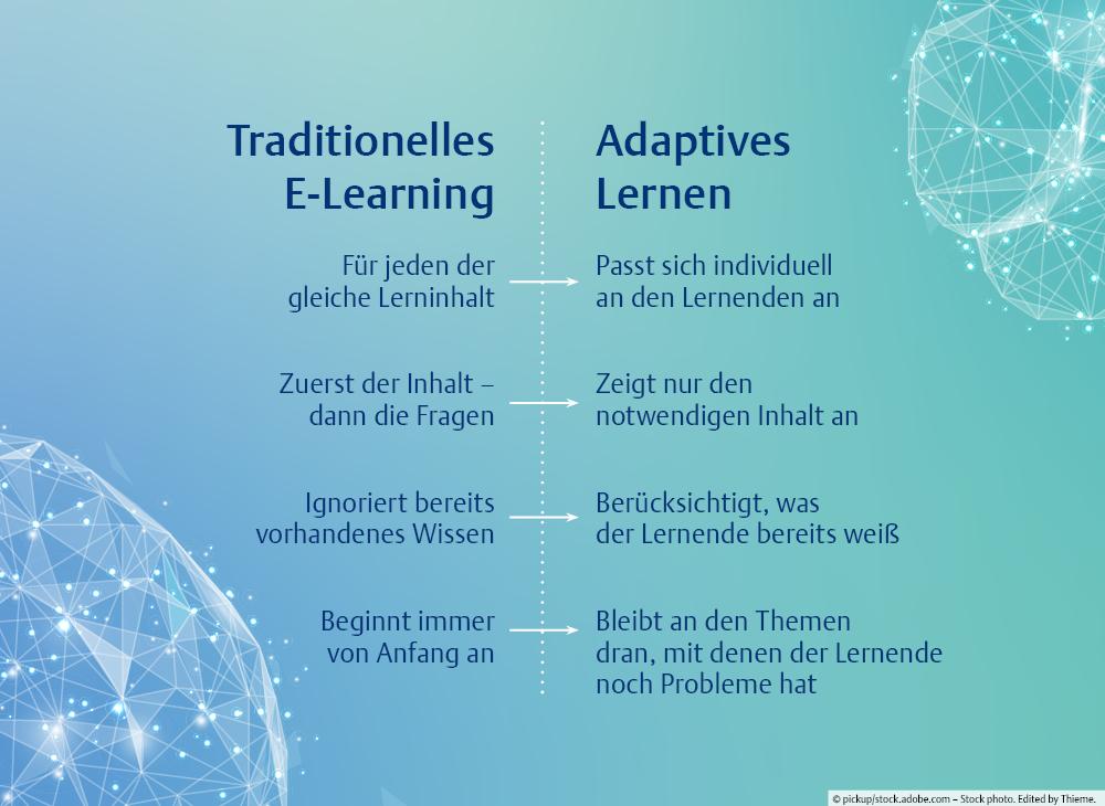 Traditionelles Lernen vs. Adaptives Lernen
